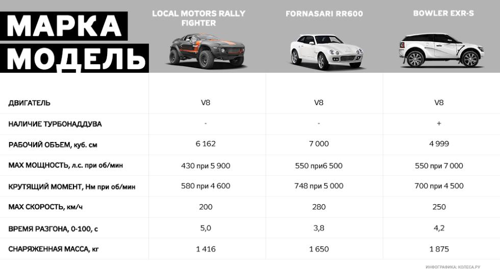 Суперкары в деталях: Local Motors – всем миром на проектирование автомобилей