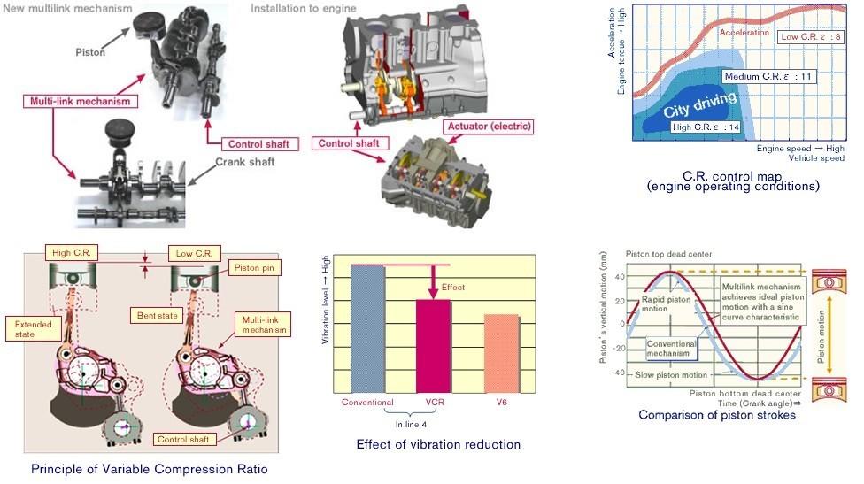 Описание работы новой технологии двигателя