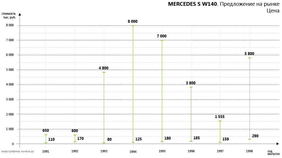 Mercedes_S_W140-01