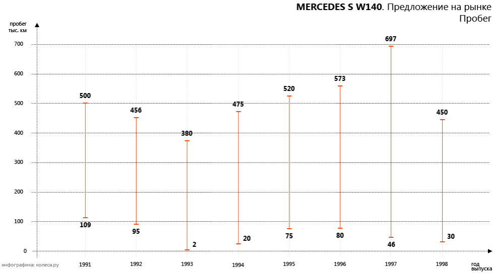Mercedes_S_W140-02