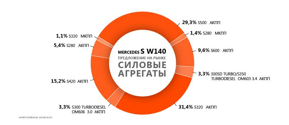Mercedes_S_W140-03