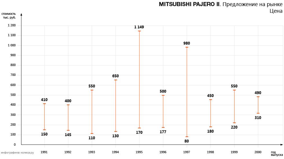original-mitsubishi_pajero_ii-02.jpg20161011-31434-1bea3b5