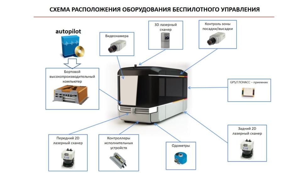 Беспилотные автобусы Matreshka могут запустить натерритории ВДНХ клету 2017г.