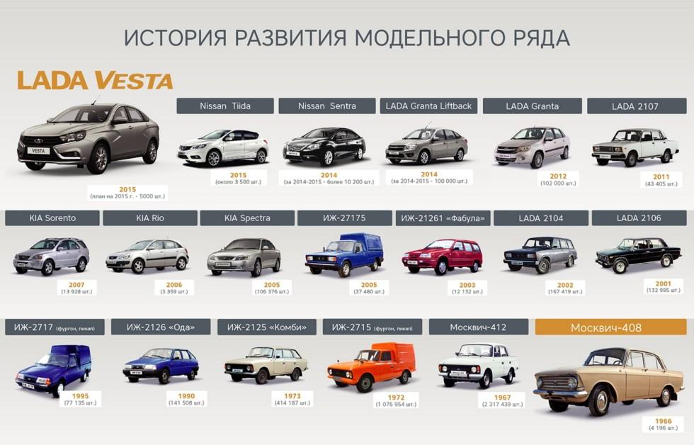 Фото: www.izh-auto.ru
