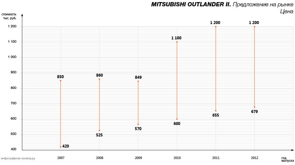 original-mitsubishi_outlander_ii-02.jpg20161230-24445-1u1w1z7