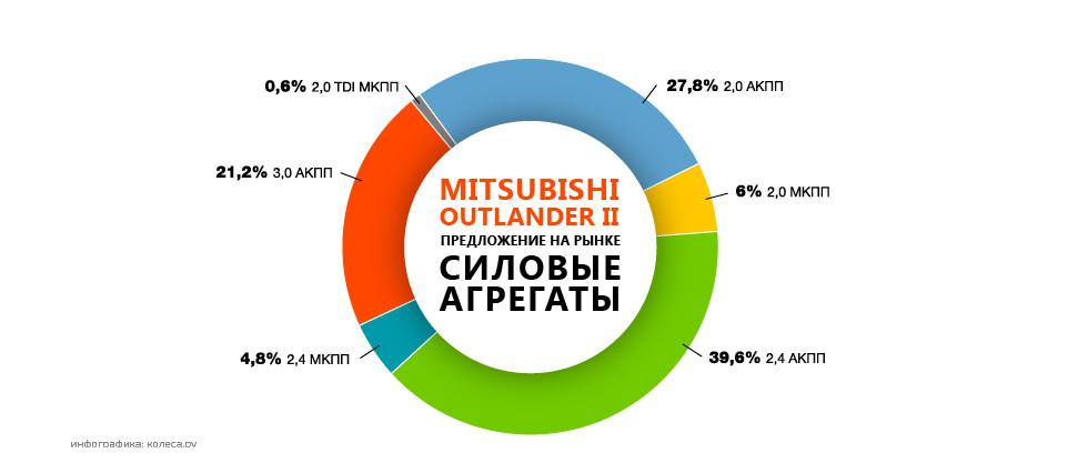 original-mitsubishi_outlander_ii-03.jpg20161230-24445-1tou2lq