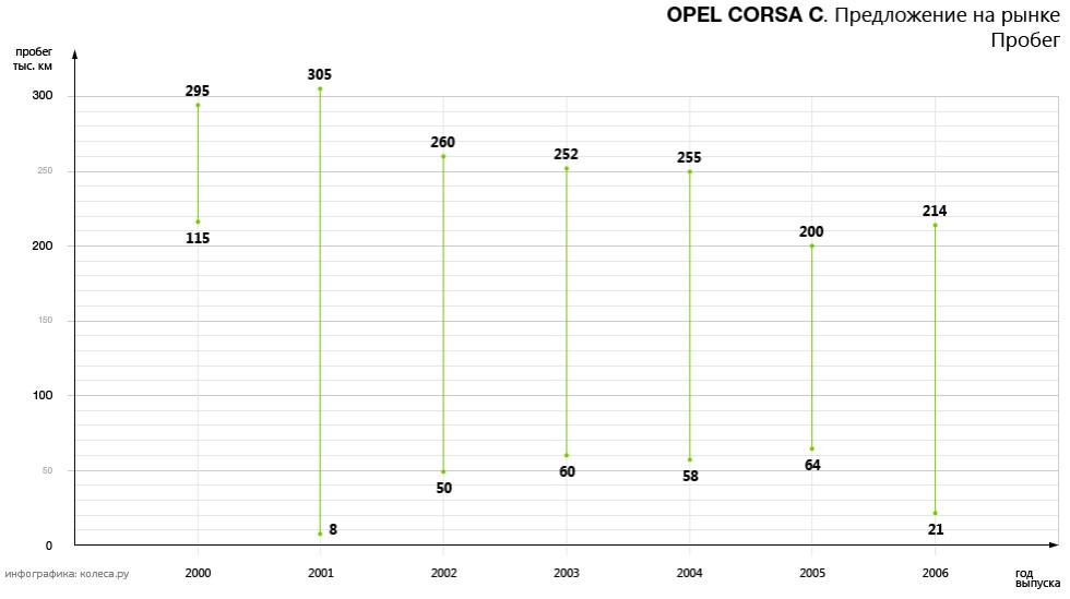 original-opel_corsa_c-01.jpg20161220-3301-b37szw