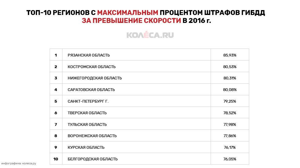 Курские автолюбители попали вТОП-10 рейтинга лихачей