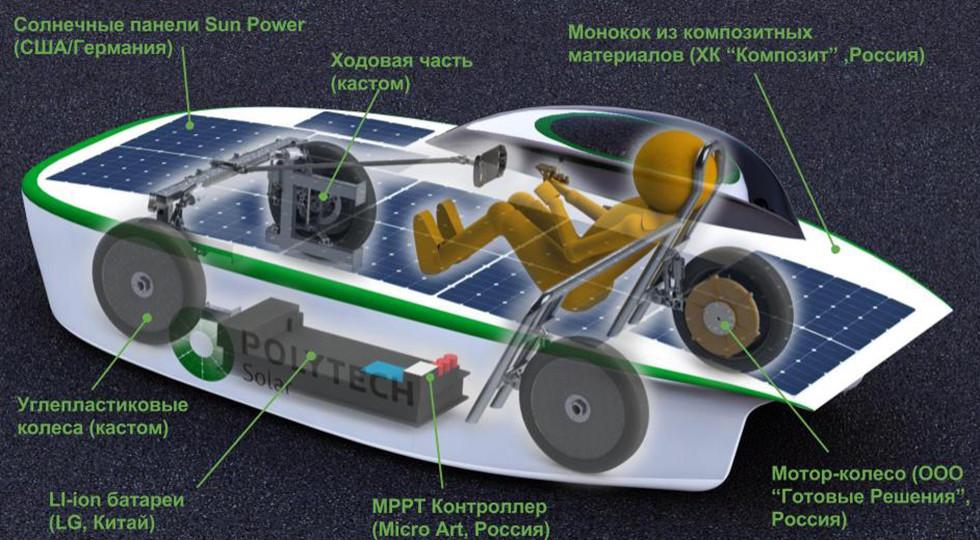 Минпромторг поддержал проект отечественного электромобиля насолнечных батареях