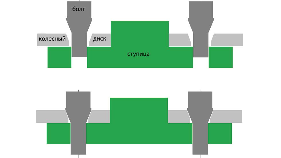 Центровочные ступичные кольца: почему они бесполезны?