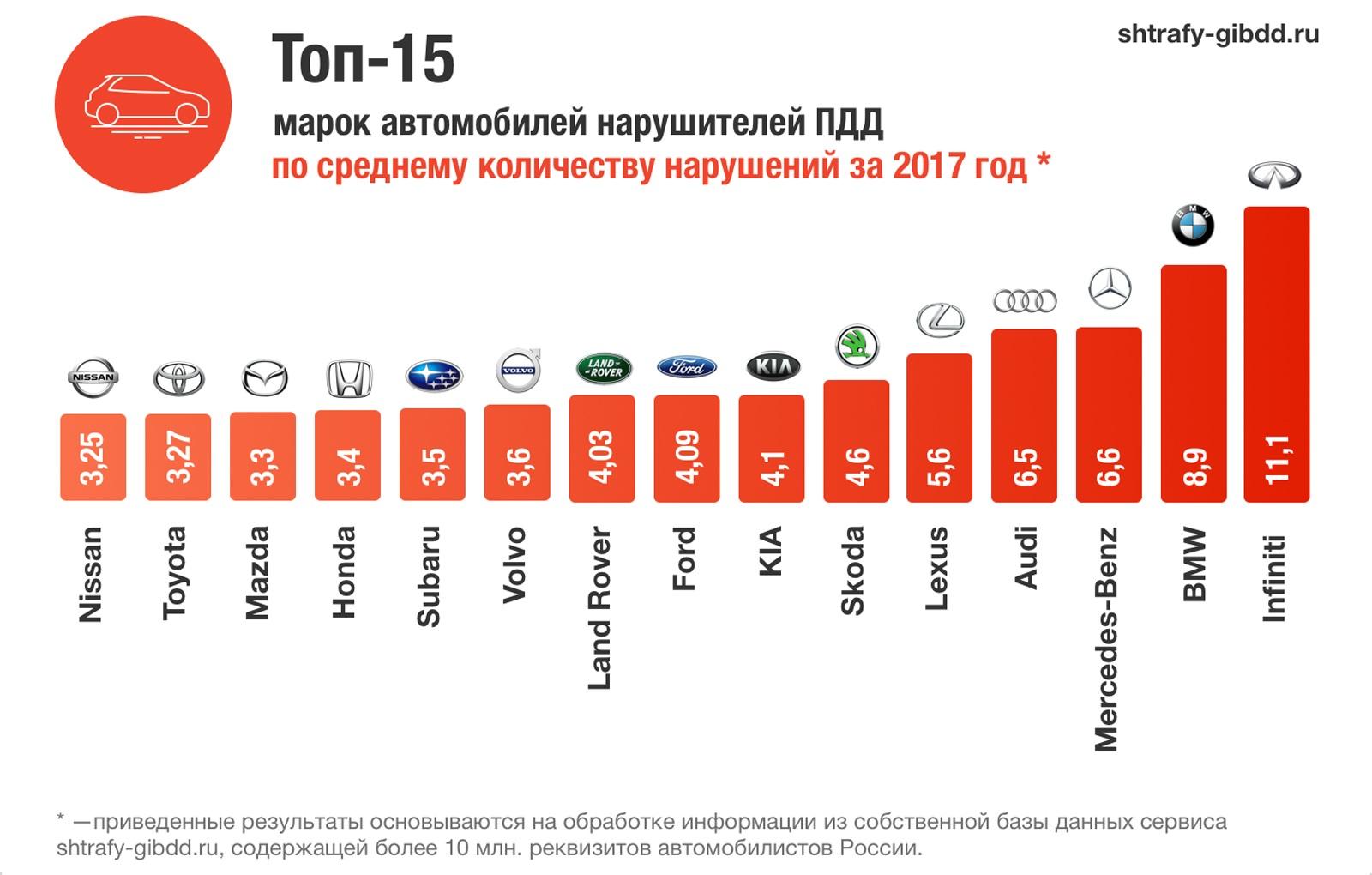 Эксперты определили ТОП-15 «ШТРАФоопасных» автомобильных марок вРоссии