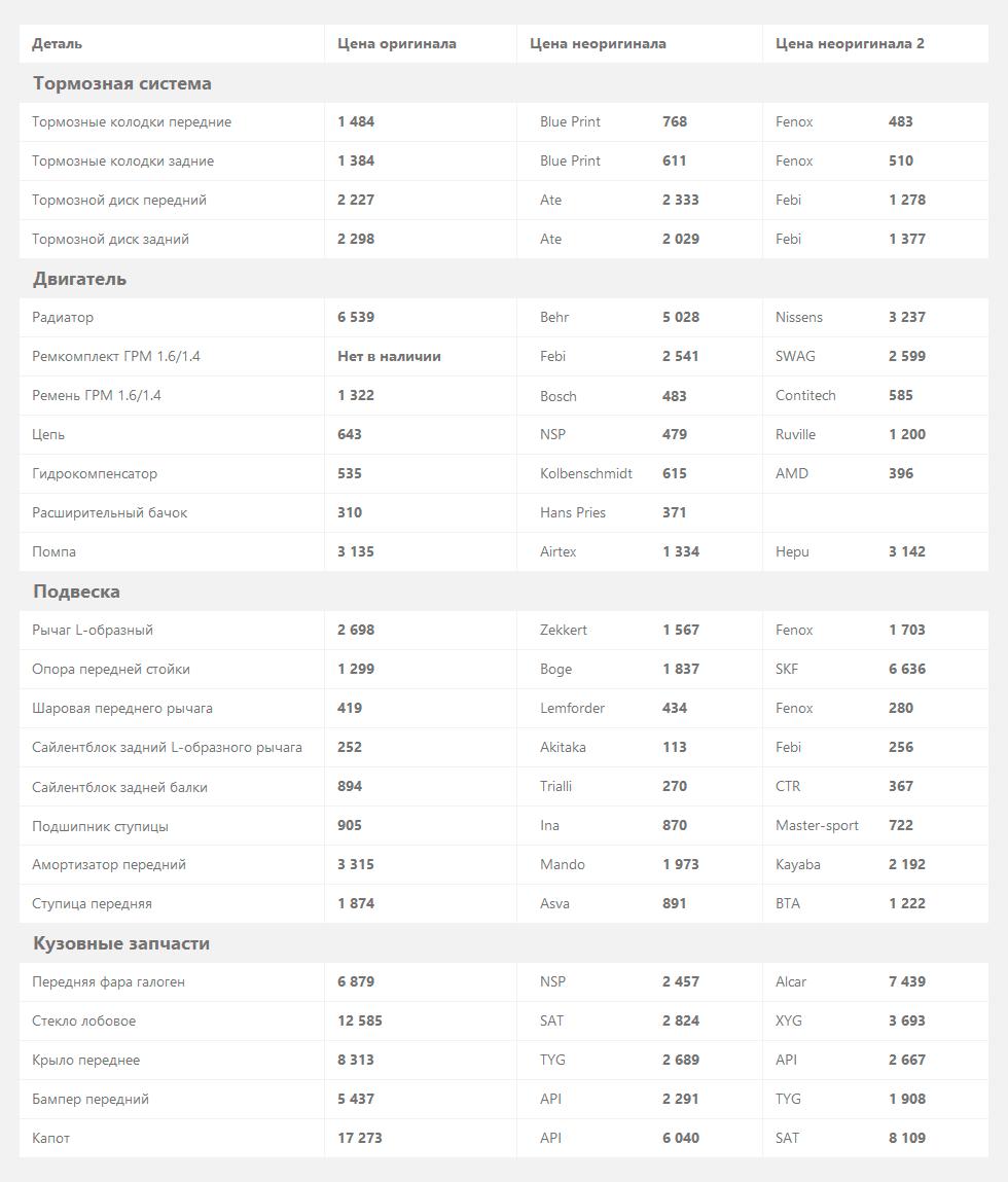 Цены на запчасти Hyundai Getz