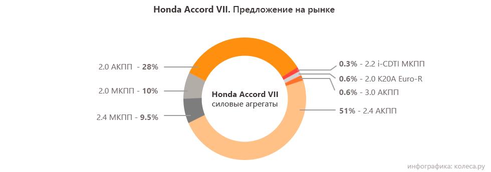 honda-accord-двигатели