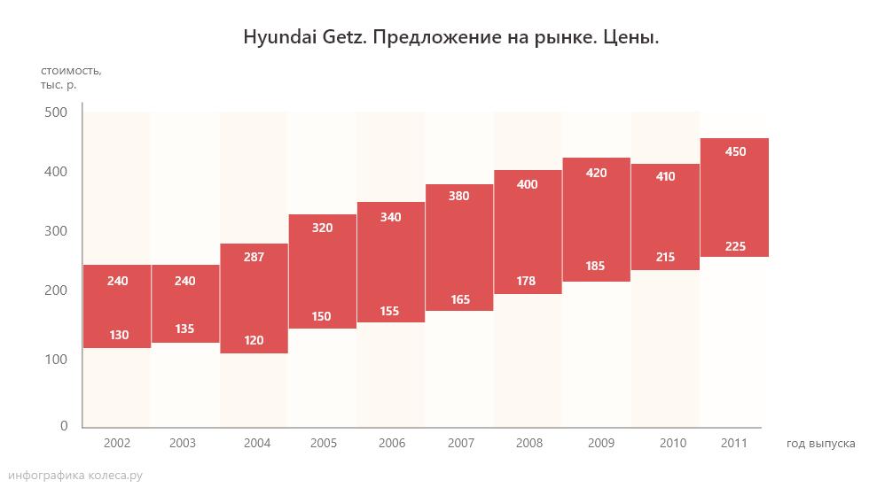 hyundai_getz_ceni