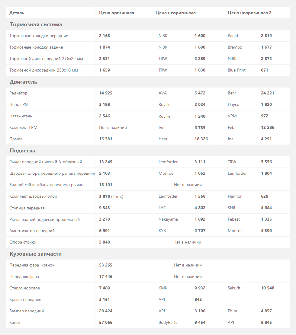 MINI Hatch цены на запчасти