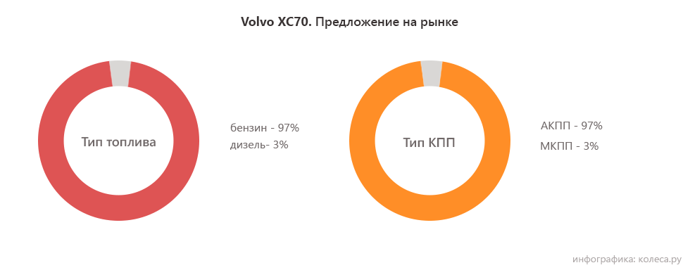 volvo-xc70_топливо и кпп