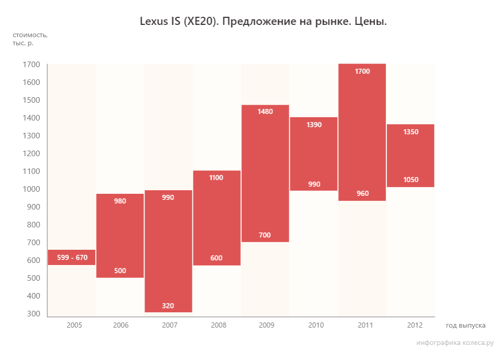 lexus is se20 цены