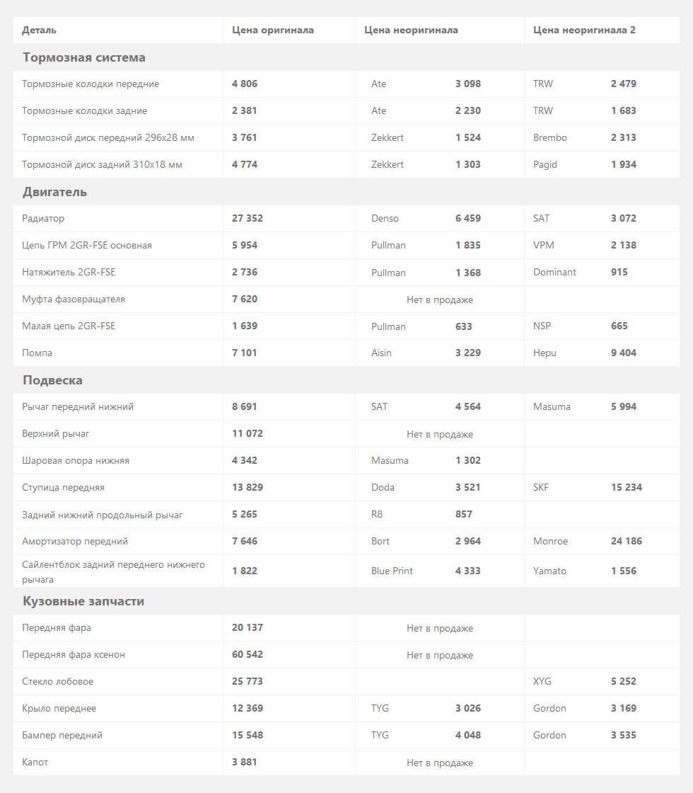 lexus-is-xe2-цены-на-запчасти