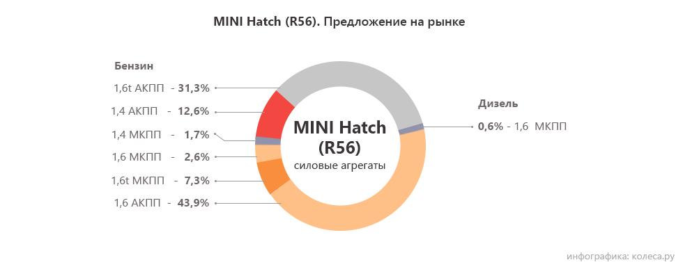 MINI Hatch R56 двигатели