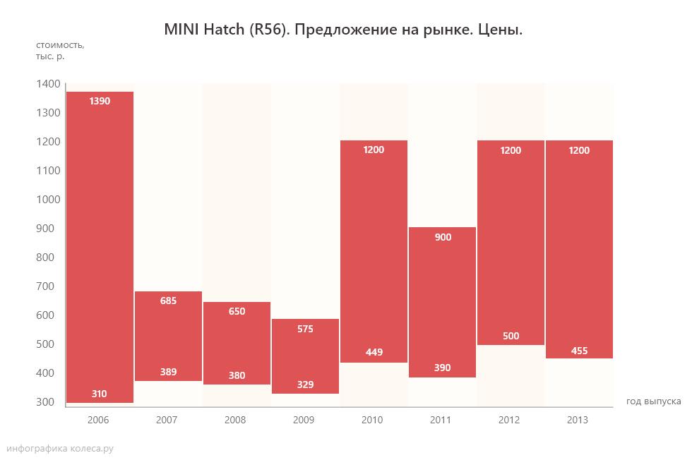 MINI Hatch R56 цены