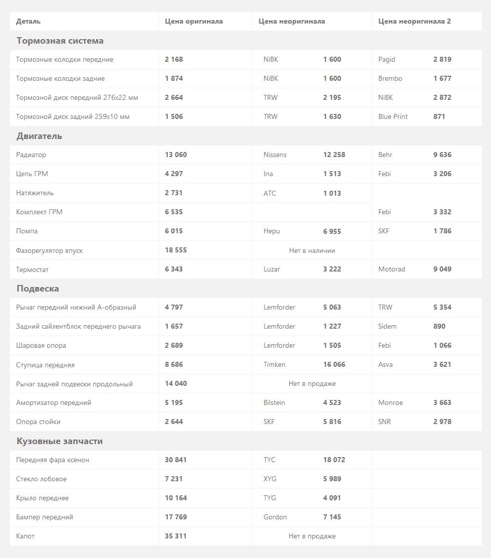 MINI-Hatch-R56-цены-на-запчасти