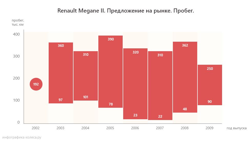 Renault Megane пробег