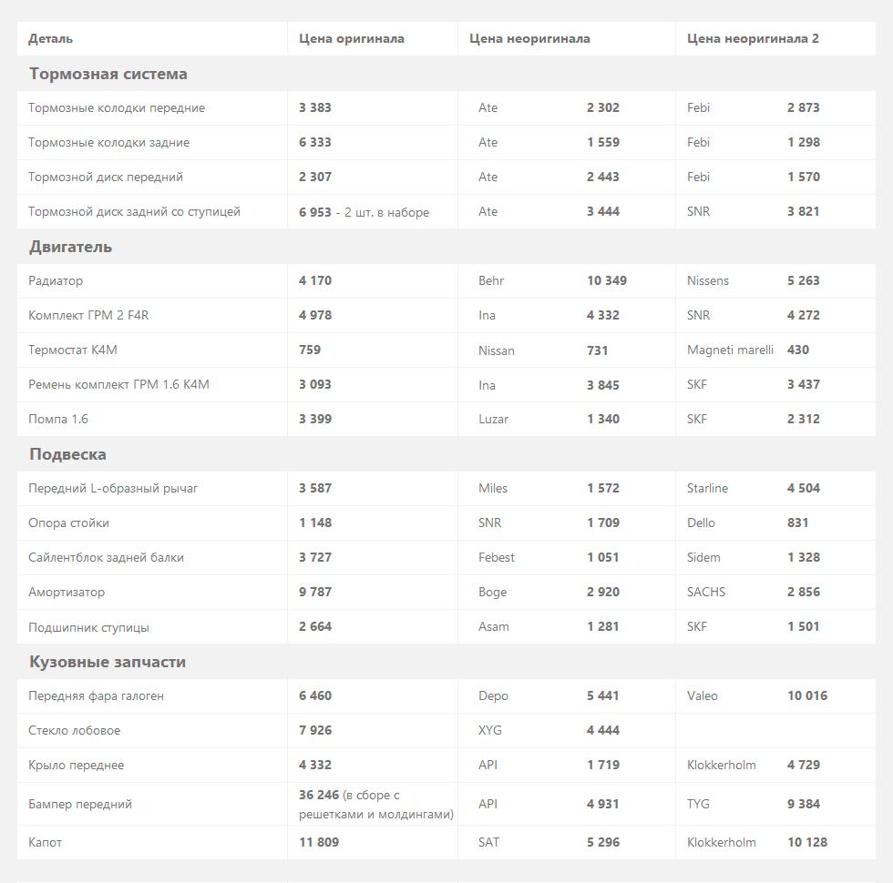 Renault-Megane-цены-на-запчасти