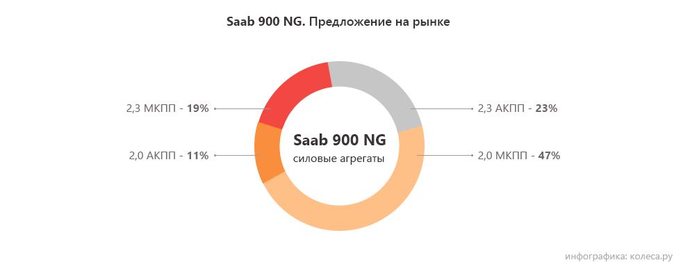 Saab 900 NG двигатели