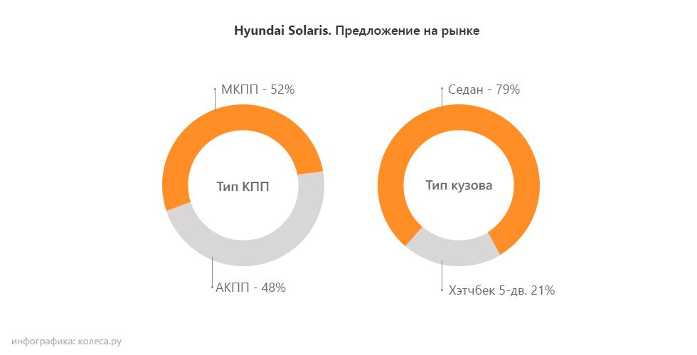 Hyundai-Solaris кузов