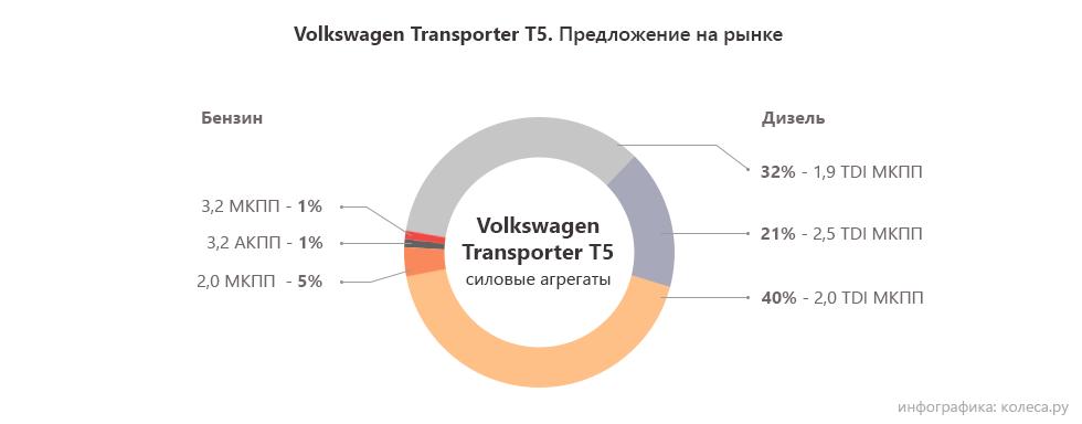 Volkswagen-Transporter-T5-один