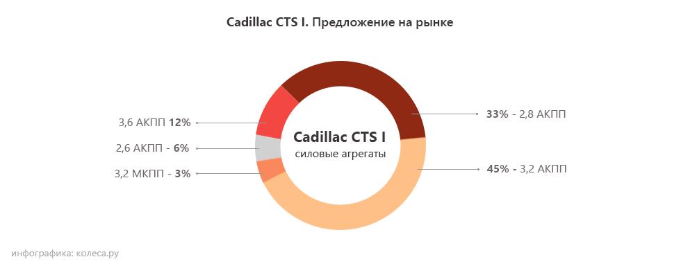 Cadillac-cts-I