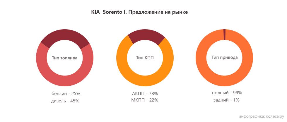 Kia-sorento-3-b