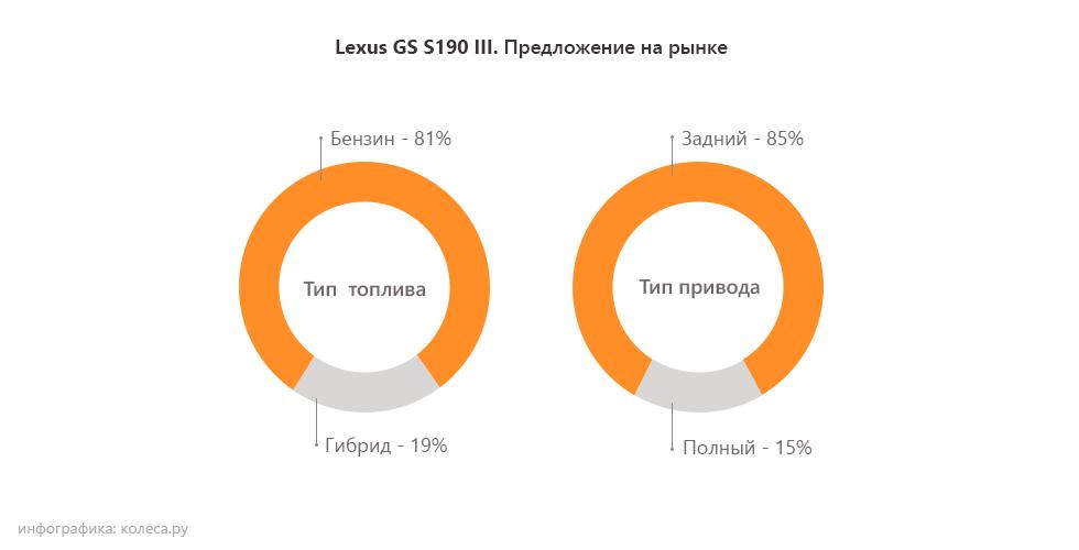 Lexus-GS-S190-III-два