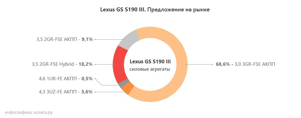 Lexus-GS-S190-III-один
