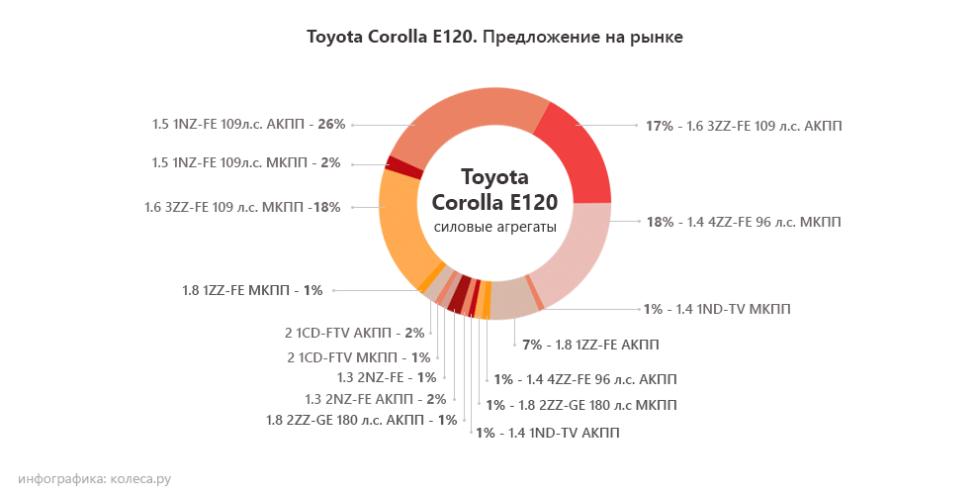 toyota-corolla-e120 моторы
