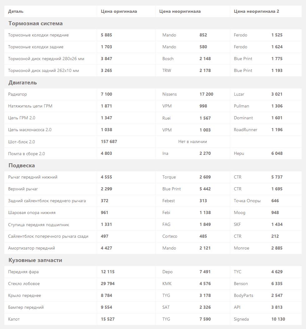цены-на-запчасти-Kia-Sonata