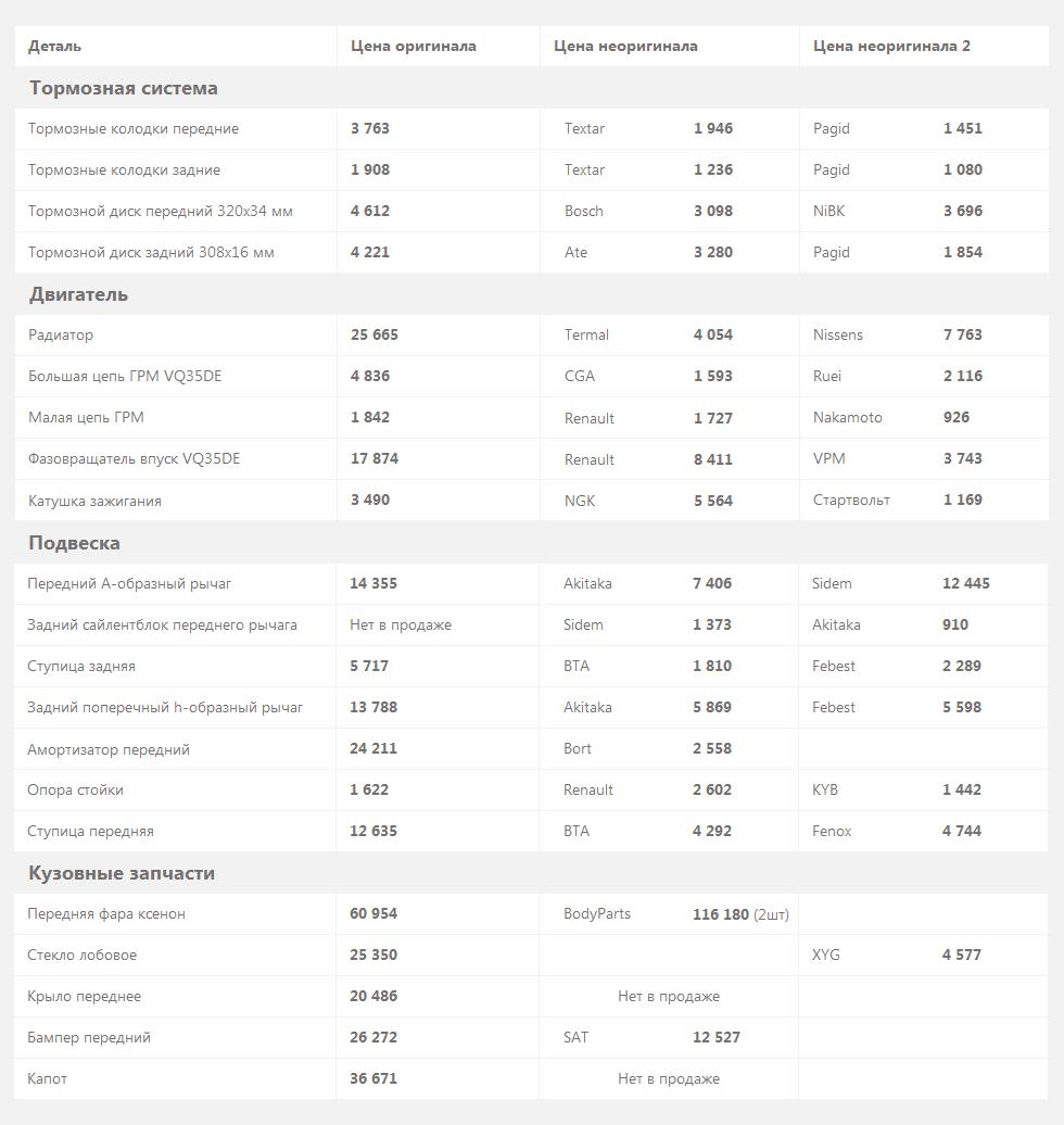 Infiniti FX S50 запчасти