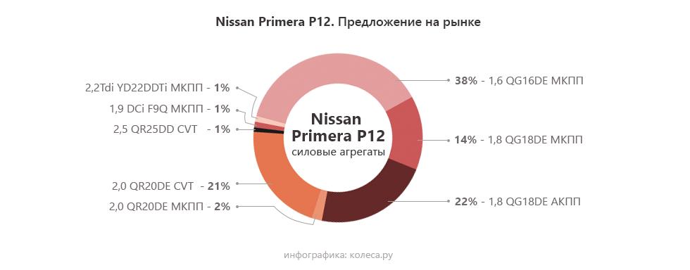 Nissan-Primera-P12