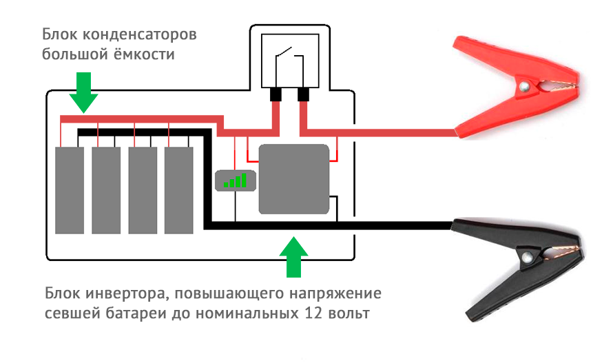 блоки-конденсатора