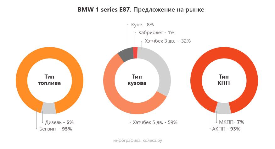bmw-1-series-3dns