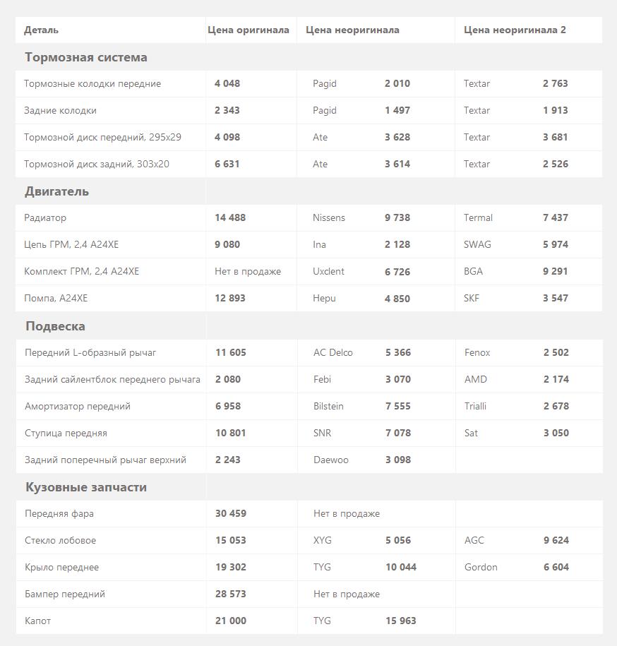 цены на запчасти Opel Antara