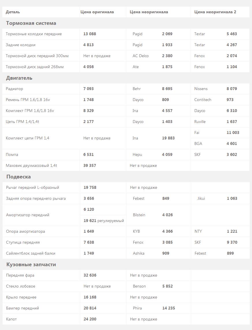цены на запчасти Chevrolet Orlando