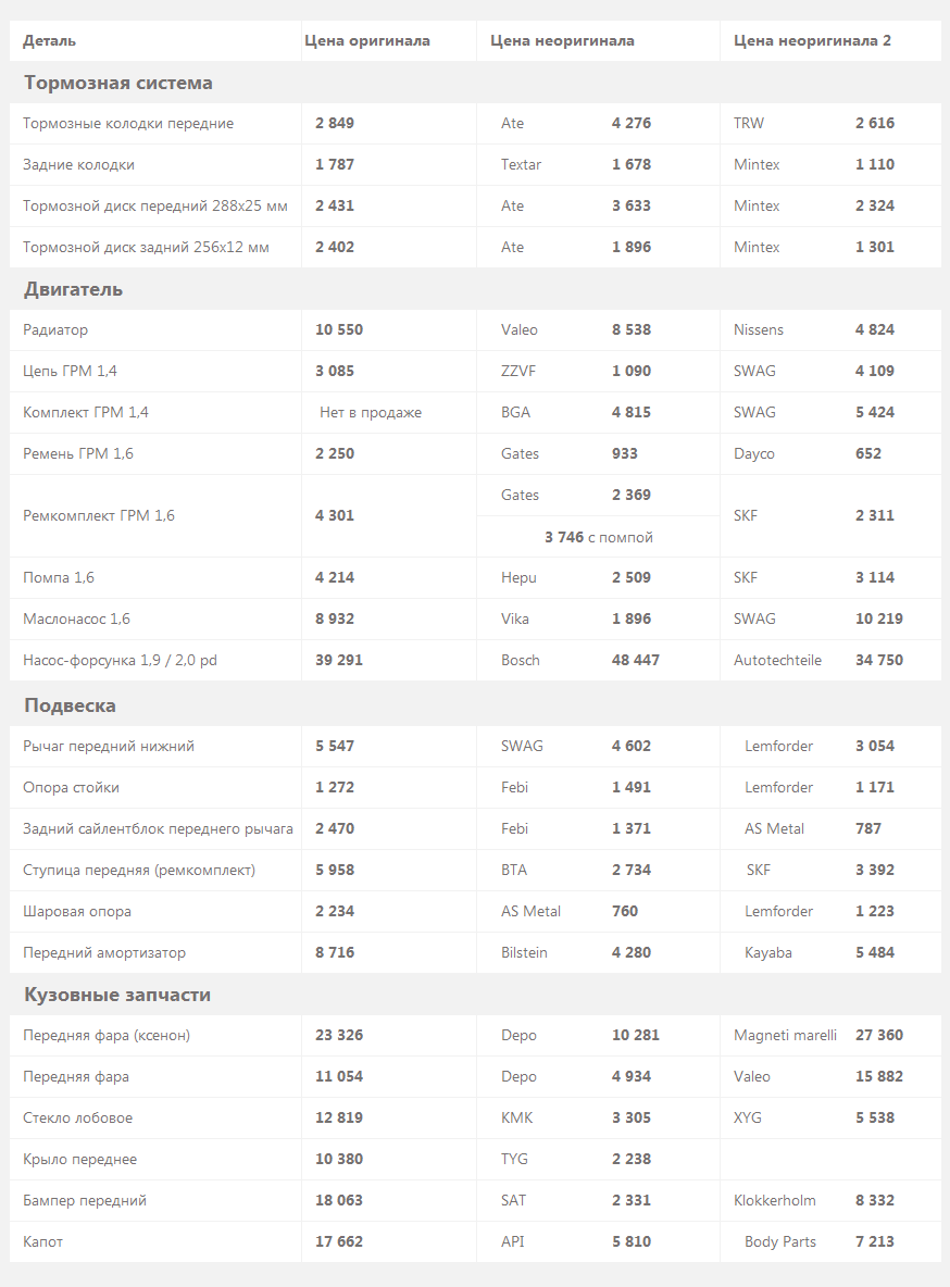 цены на запчасти VW Jetta V