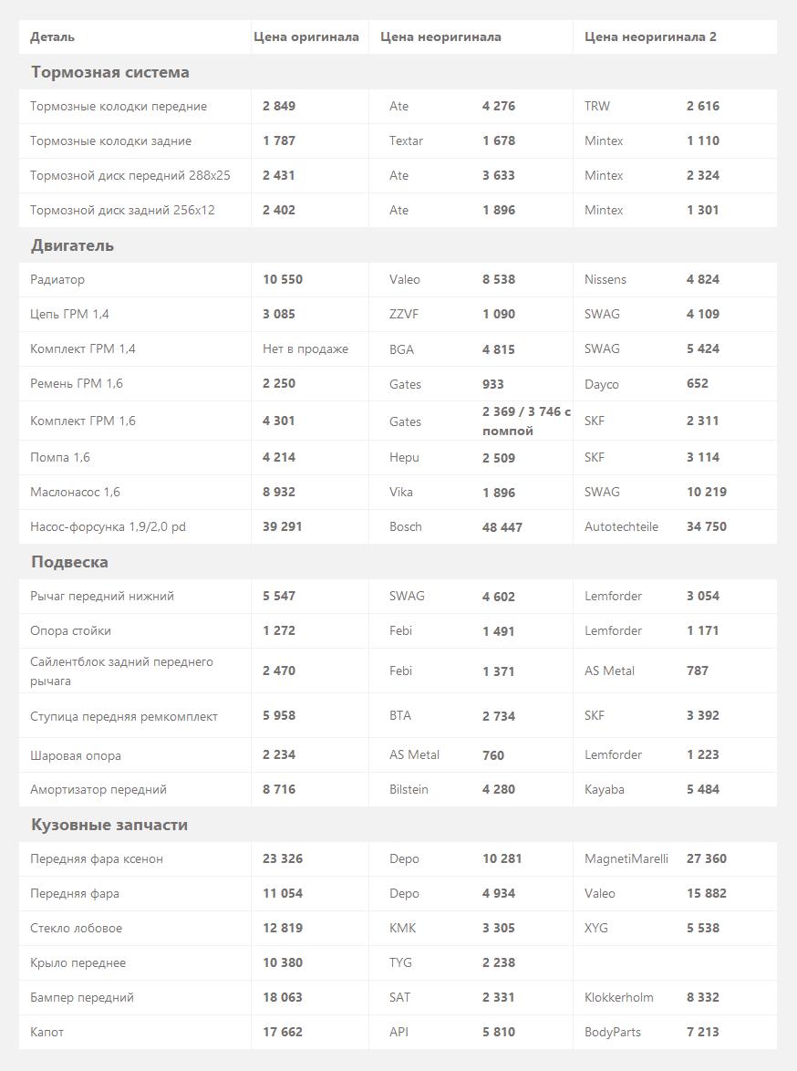 цены на запчасти