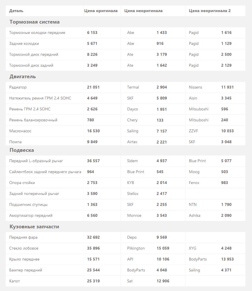 цены на запчасти mitsubishi outlandr
