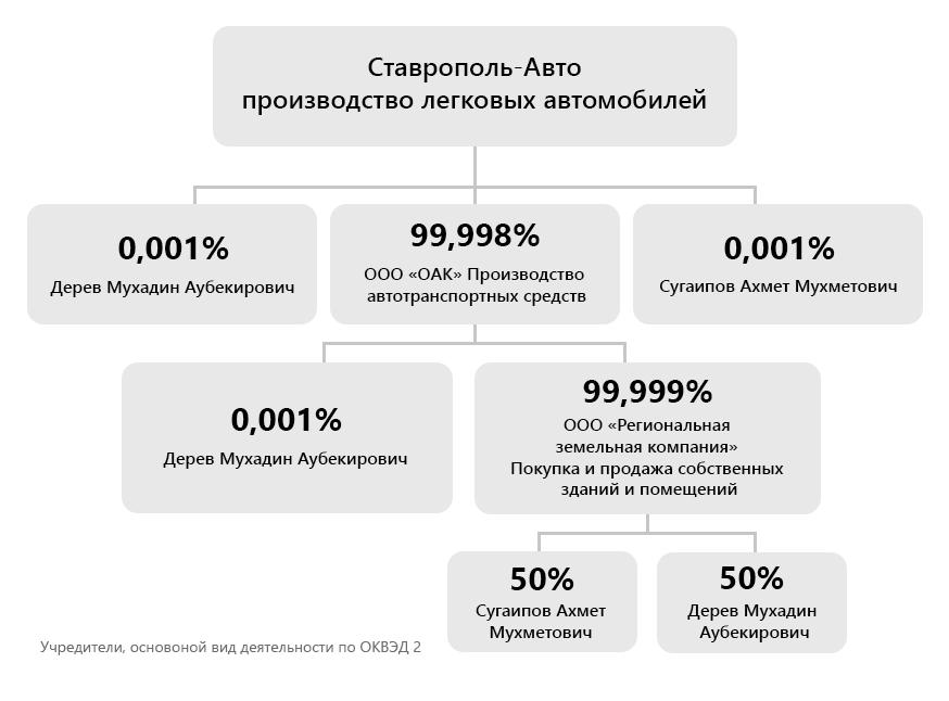 3e3daa1edf2 Почему «Ставрополь-Авто» потерял Lifan и Chery