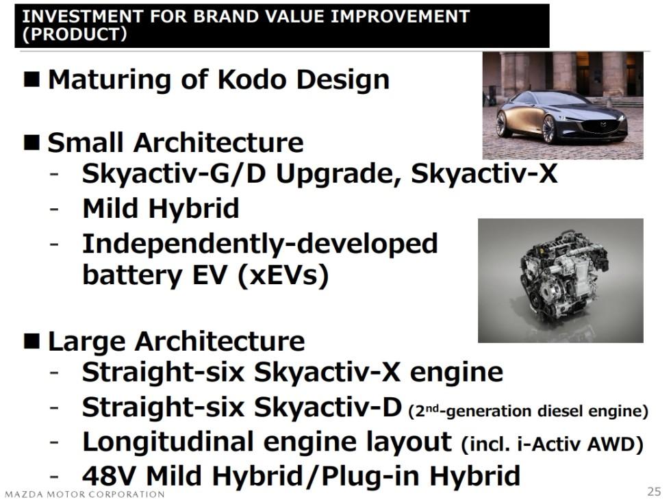 Доказательства премиума: Mazda разрабатывает рядные 6-цилиндровые моторы