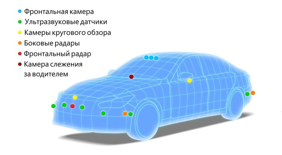 Nissan разработал автопилот с человеческими глазами
