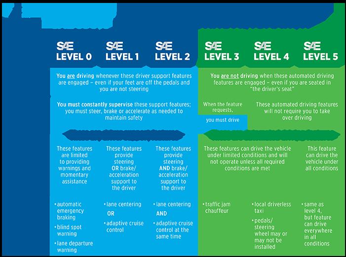 j3016-levels-of-automation-image