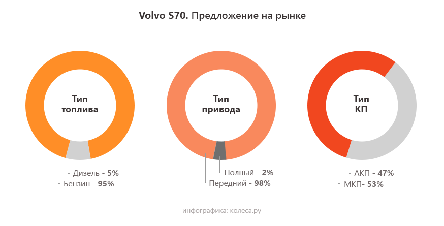 volvo-s70-3